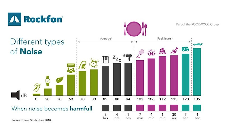 Video illustration, showing different levels of noise, pollution, graph, Rockfon